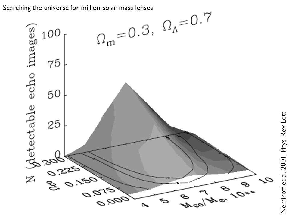 Nemiroff et al. 2001, Phys. Rev. Lett Searching the universe for million solar mass lenses
