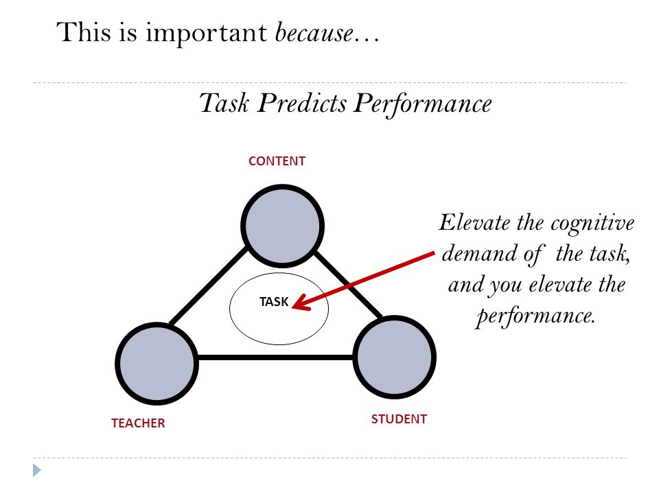 This is important because … Task Predicts Performance TEACHER STUDENT CONTENT TASK Elevate the cognitive demand of the task, and you elevate the perfo