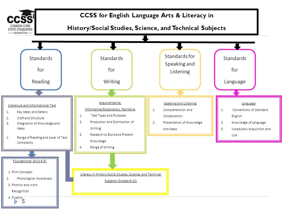 5 CCSS for English Language Arts & Literacy in History/Social Studies, Science, and Technical Subjects Standards for Writing Standards for Speaking an