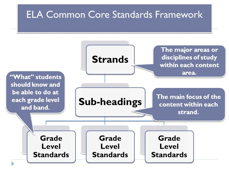 "Strands Sub-headings Grade Level Standards ""What"" students should know and be able to do at each grade level and band. The main focus of the content w"