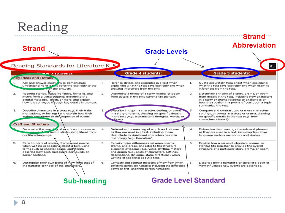 Reading Grade Levels Strand Abbreviation Sub-heading 8