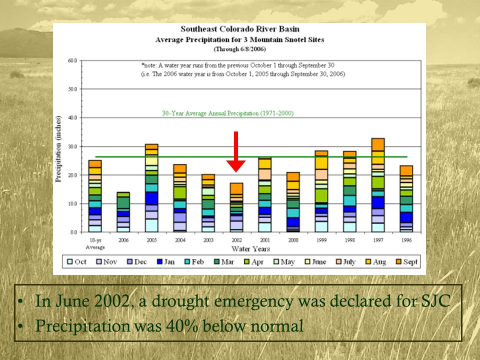 In June 2002, a drought emergency was declared for SJC Precipitation was 40% below normal
