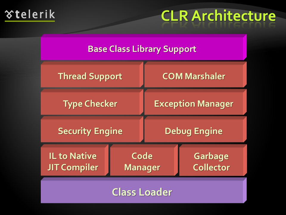 Class Loader IL to Native JIT Compiler CodeManagerGarbageCollector Security Engine Debug Engine Type Checker Exception Manager Thread Support COM Mars