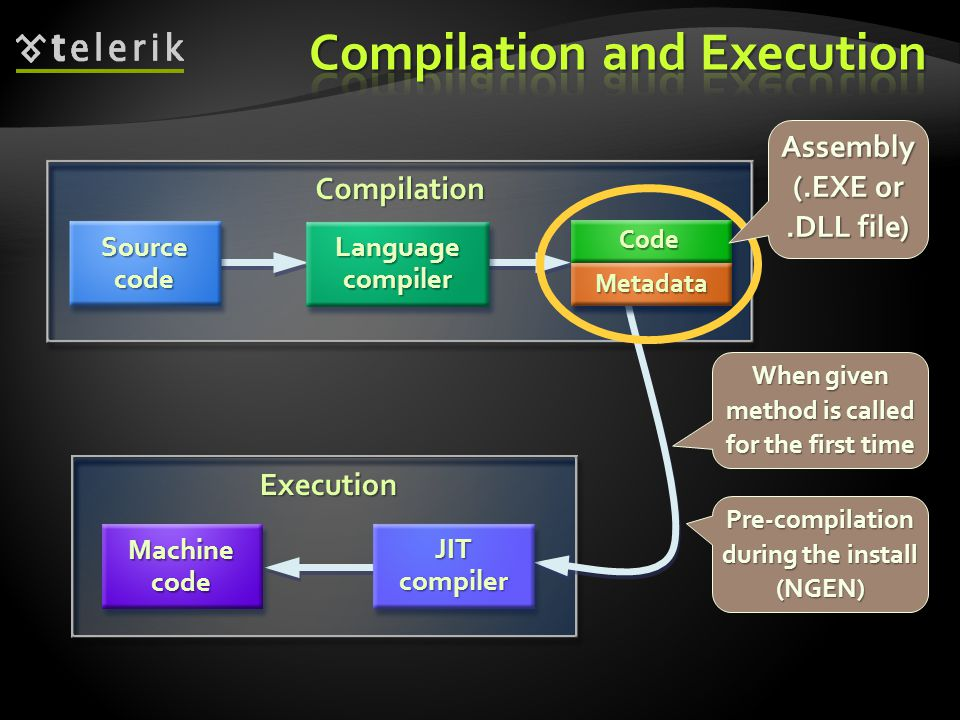 Compilation Execution JIT compiler Machine code MSIL Code Metadata Source code Language compiler Assembly (.EXE or.DLL file) When given method is call