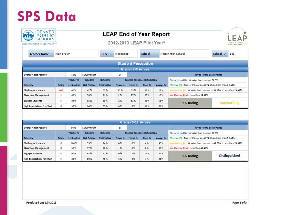 SPS Data
