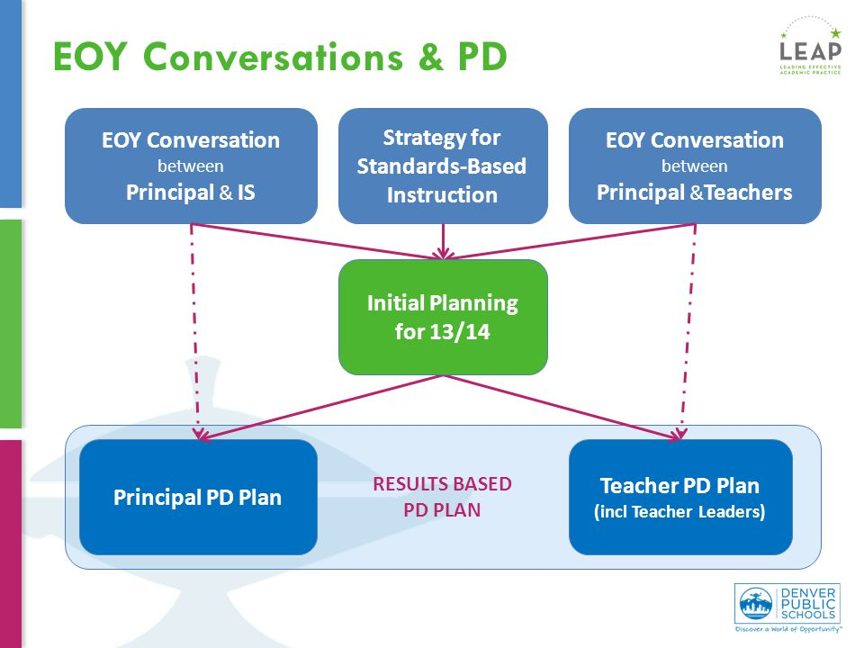 EOY Conversations & PD RESULTS BASED PD PLAN EOY Conversation between Principal & IS EOY Conversation between Principal & Teachers Principal PD Plan Teacher PD Plan (incl Teacher Leaders) Strategy for Standards-Based Instruction Initial Planning for 13/14