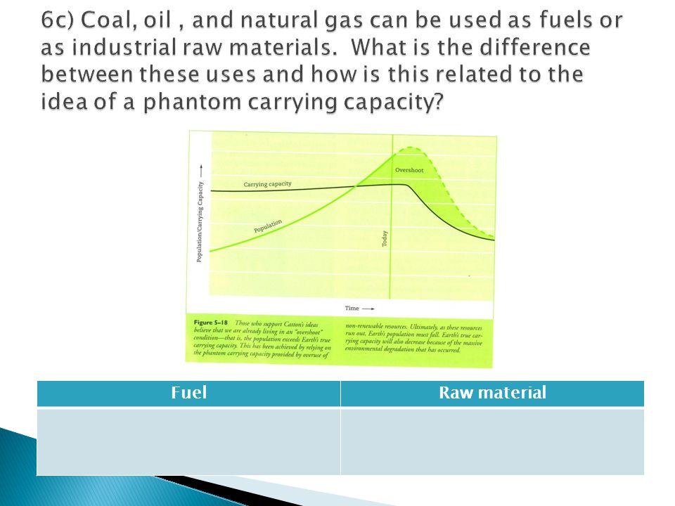 FuelRaw material