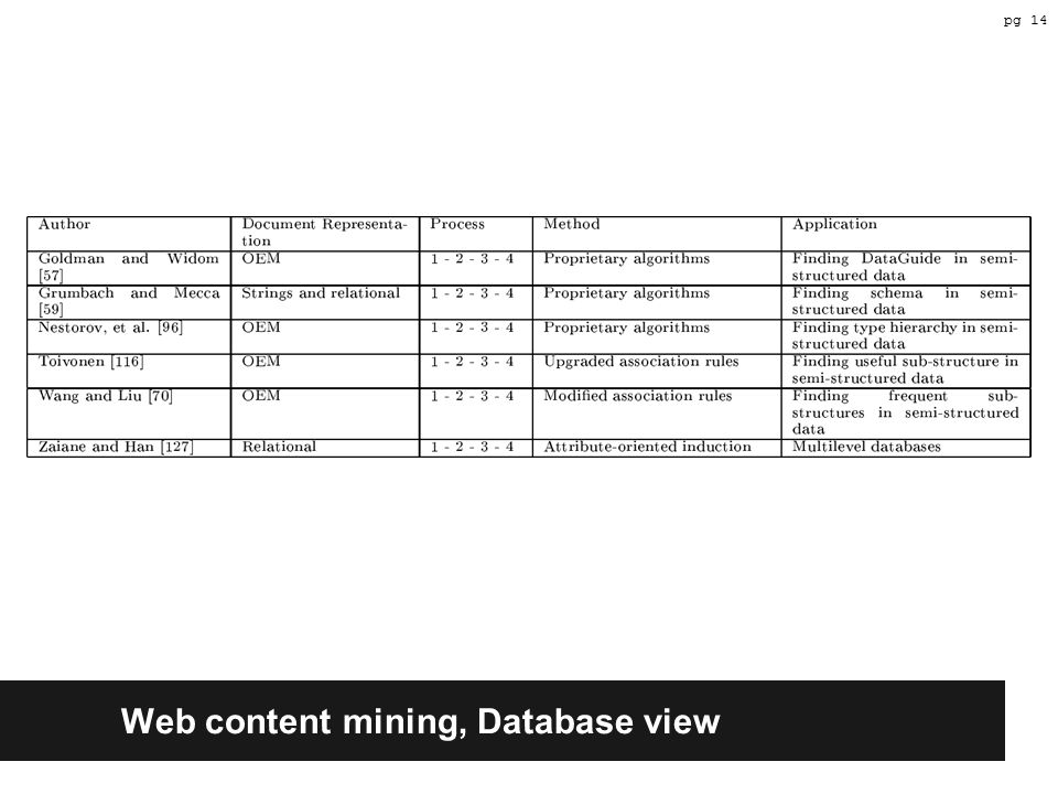 Web content mining, Database view pg 14