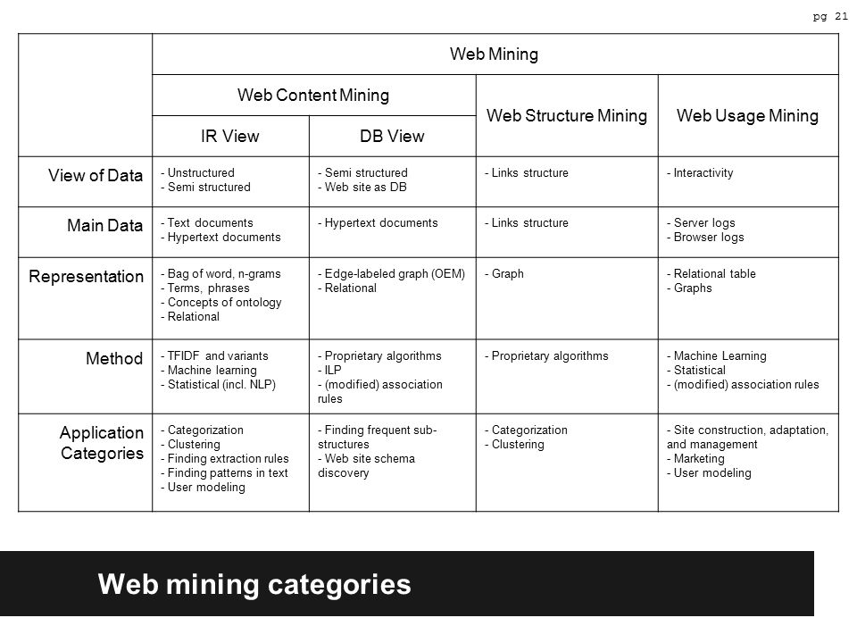 Web mining categories Web Mining Web Content Mining Web Structure MiningWeb Usage Mining IR ViewDB View View of Data - Unstructured - Semi structured - Web site as DB - Links structure- Interactivity Main Data - Text documents - Hypertext documents - Links structure- Server logs - Browser logs Representation - Bag of word, n-grams - Terms, phrases - Concepts of ontology - Relational - Edge-labeled graph (OEM) - Relational - Graph- Relational table - Graphs Method - TFIDF and variants - Machine learning - Statistical (incl.