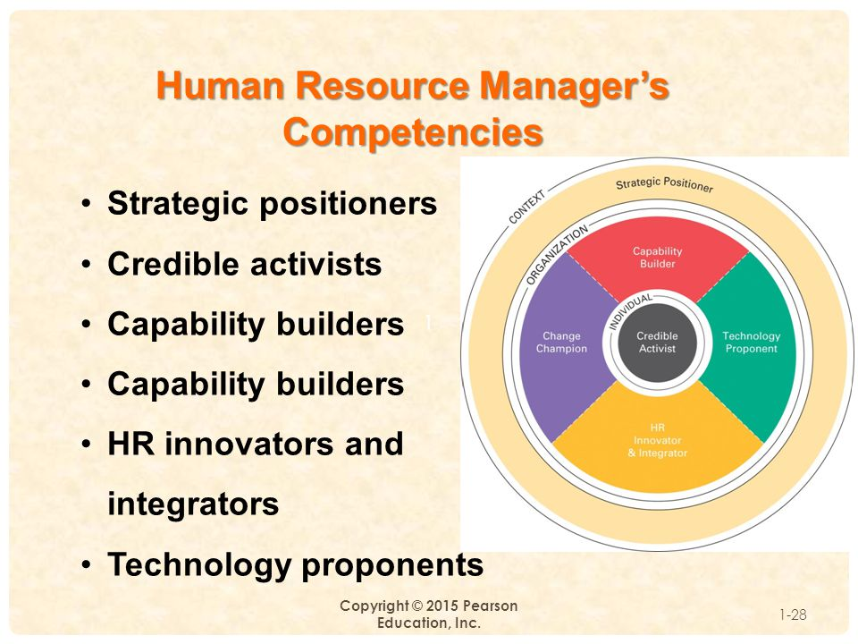 1 Copyright © 2015 Pearson Education, Inc. 1-28 Human Resource Manager's Competencies Strategic positioners Credible activists Capability builders HR