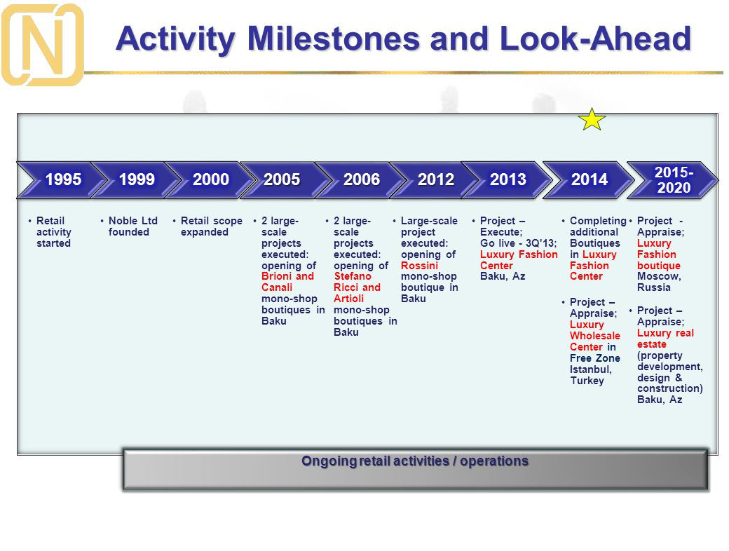Activity Milestones and Look-Ahead Ongoing retail activities / operations