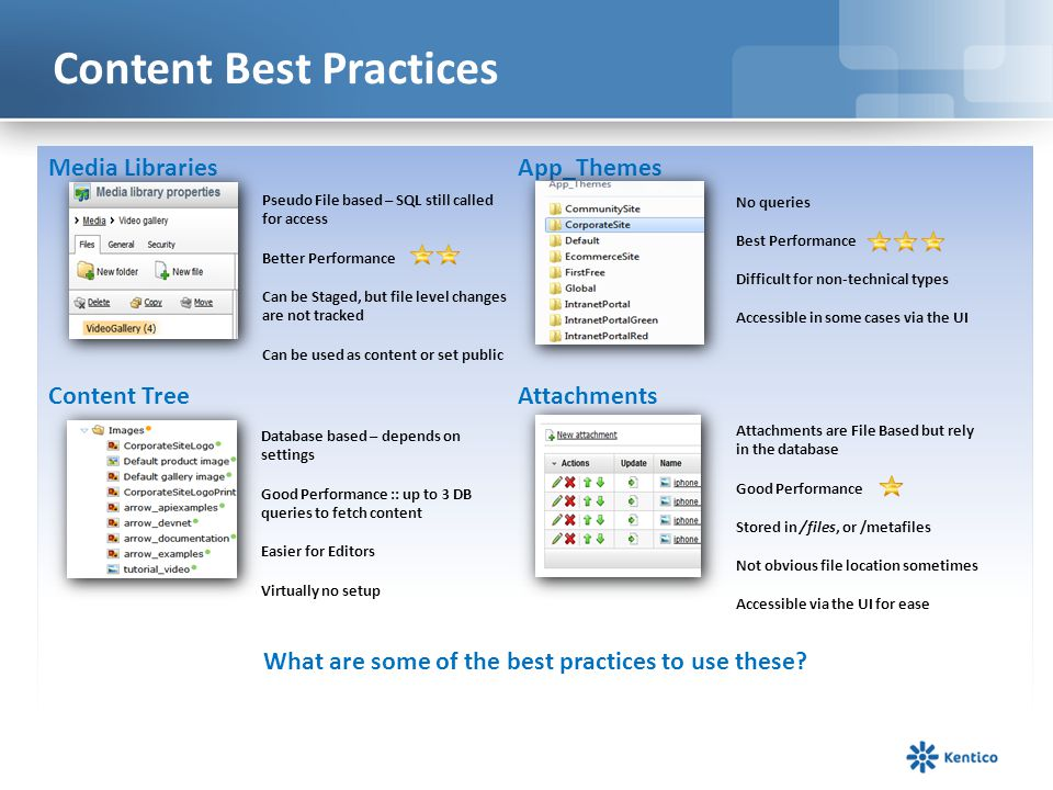 Content Best Practices Media Libraries App_Themes Content Tree Attachments What are some of the best practices to use these? Pseudo File based – SQL s