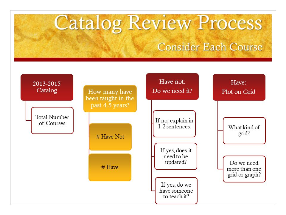 Catalog Review Process Consider Each Course 2013-2015 Catalog Total Number of Courses How many have been taught in the past 4-5 years? # Have Not # Ha