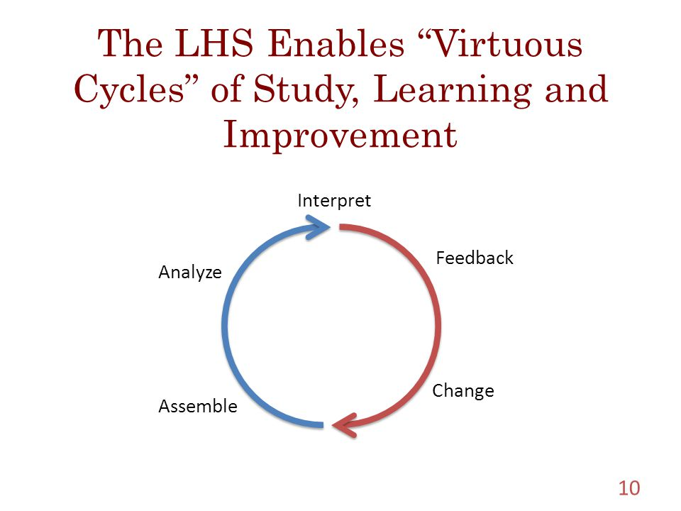 The LHS Enables Virtuous Cycles of Study, Learning and Improvement 10 Assemble Change Interpret Analyze Feedback