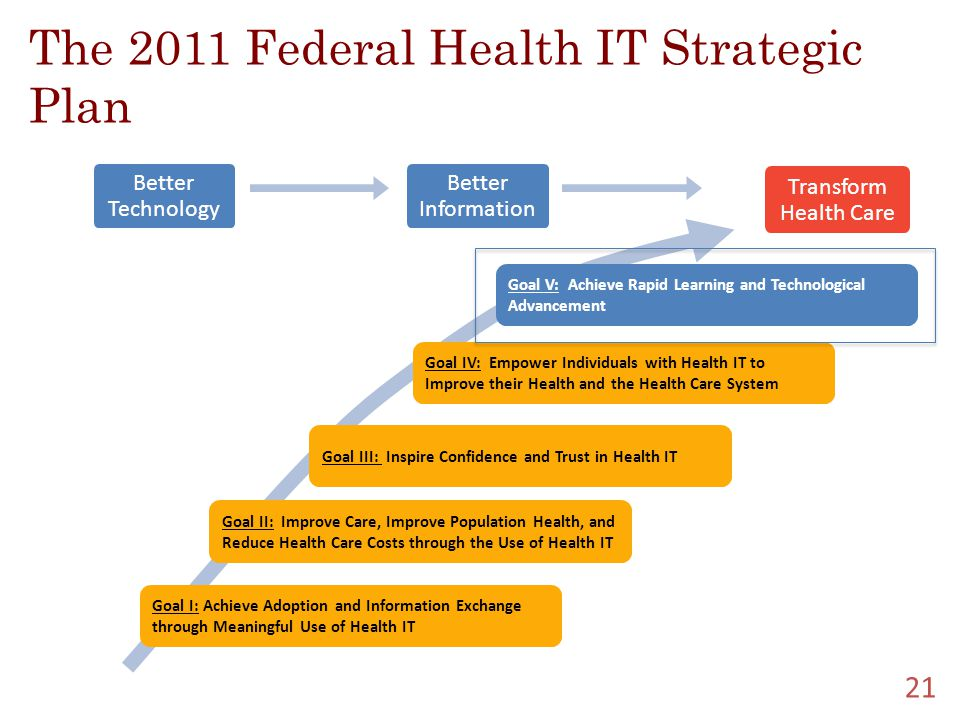 The 2011 Federal Health IT Strategic Plan Better Technology Better Information Transform Health Care Goal V: Achieve Rapid Learning and Technological Advancement Goal IV: Empower Individuals with Health IT to Improve their Health and the Health Care System Goal III: Inspire Confidence and Trust in Health IT Goal II: Improve Care, Improve Population Health, and Reduce Health Care Costs through the Use of Health IT Goal I: Achieve Adoption and Information Exchange through Meaningful Use of Health IT 21