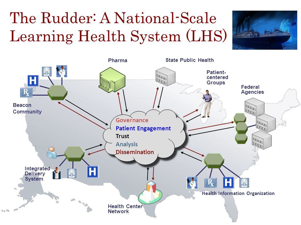 9 9 The Rudder: A National-Scale Learning Health System (LHS) Pharma Beacon Community Integrated Delivery System Patient- centered Groups Health Information Organization Health Center Network Federal Agencies State Public Health Governance Patient Engagement Trust Analysis Dissemination