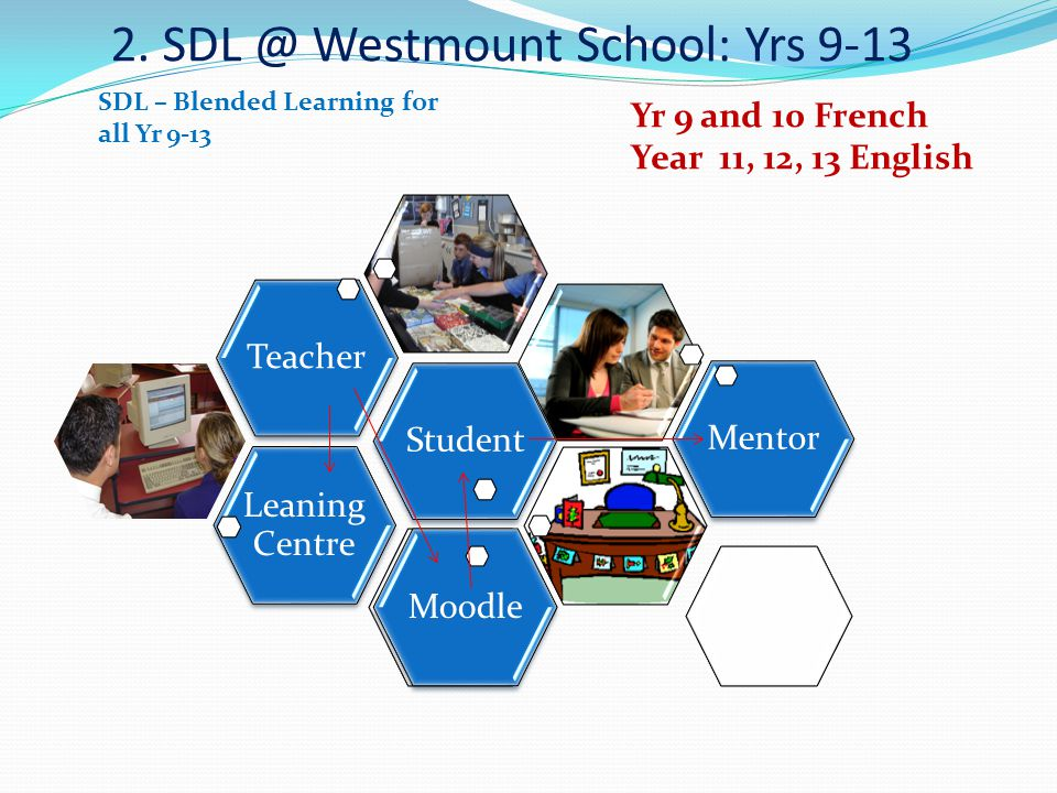 2. SDL @ Westmount School: Yrs 9-13 Leaning Centre TeacherStudentMentorMoodle SDL – Blended Learning for all Yr 9-13 Yr 9 and 10 French Year 11, 12, 1