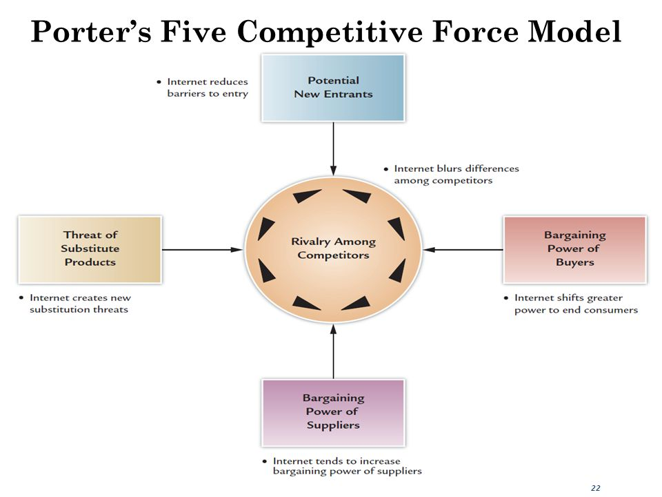 Porter's Five Competitive Force Model 22