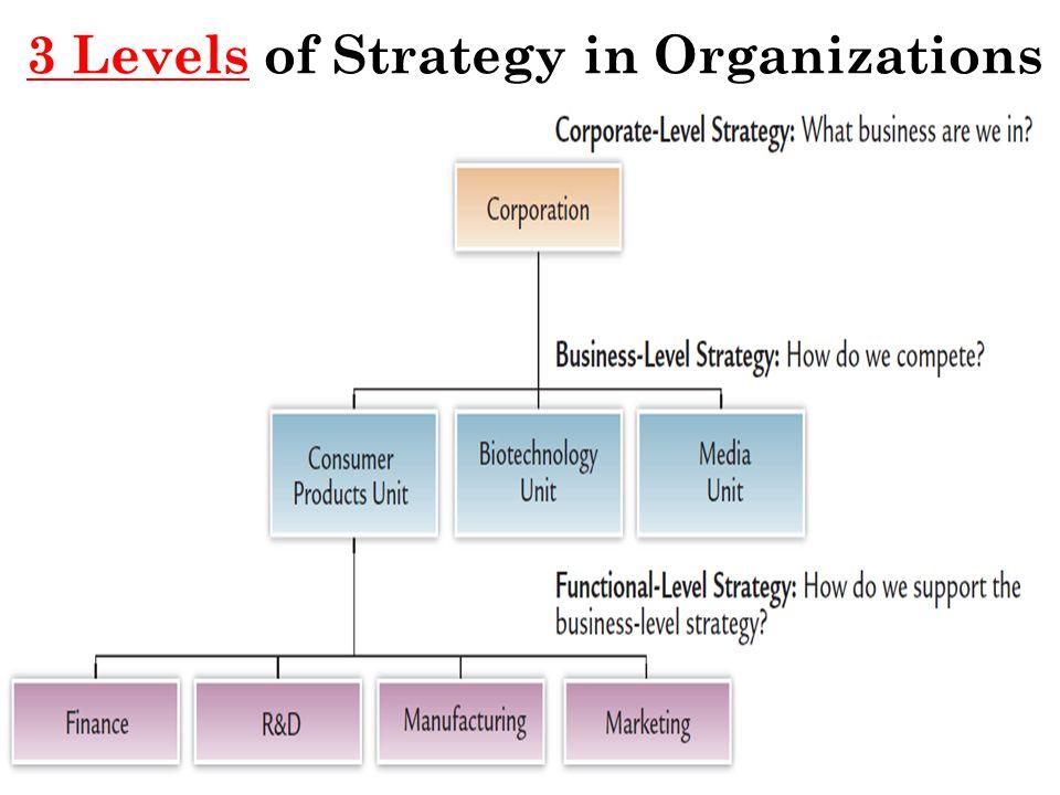 The Strategic Management Process 7