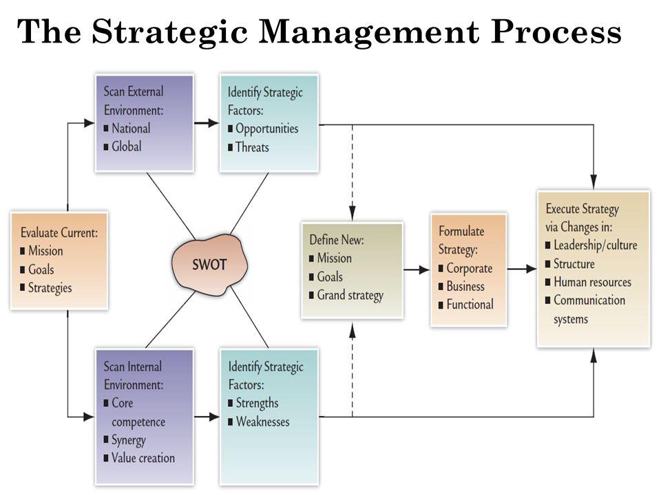 Strategy Formulation vs.