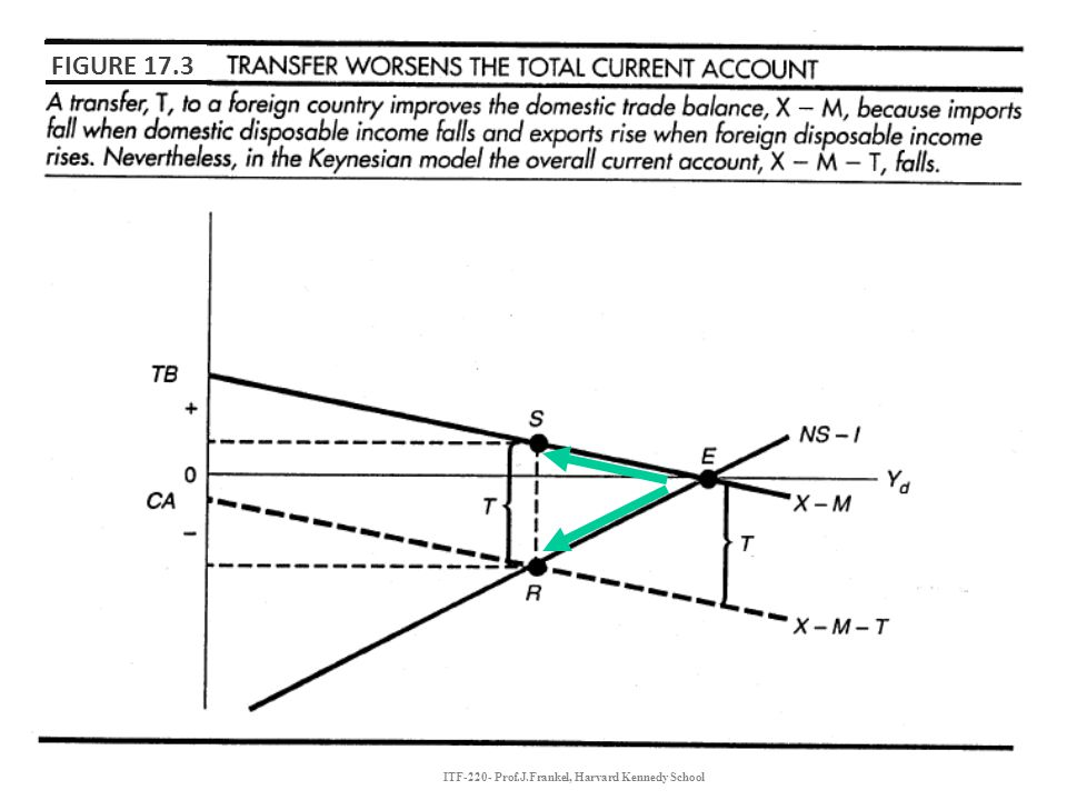 ITF-220- Prof.J.Frankel, Harvard Kennedy School FIGURE 17.3