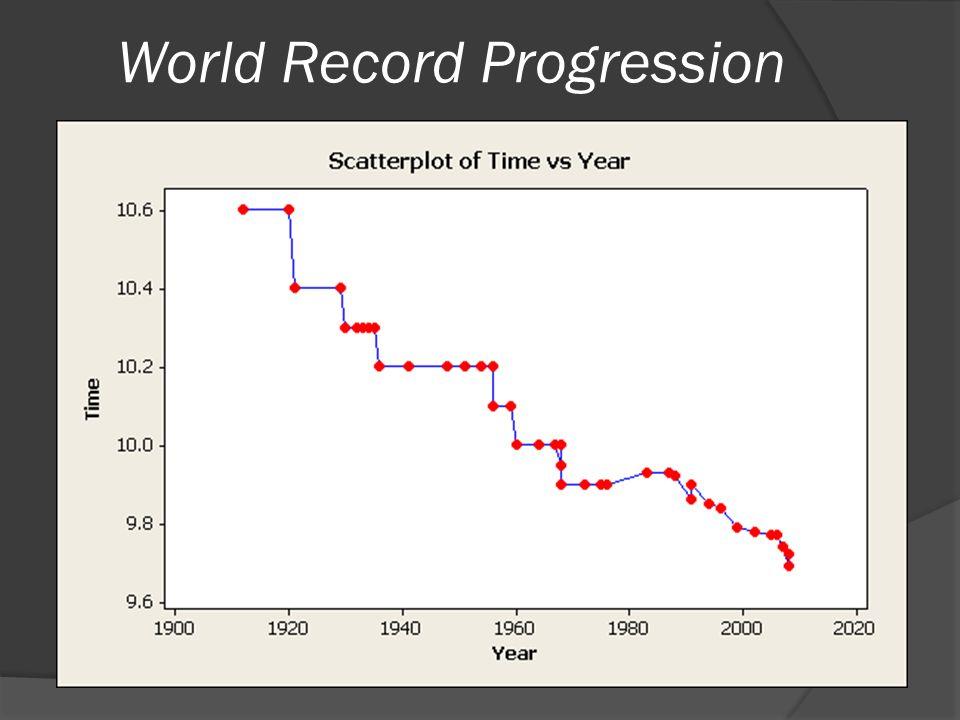 World Record Progression