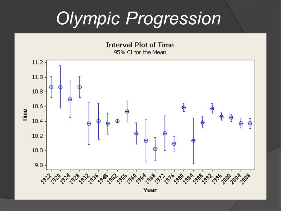 Olympic Progression