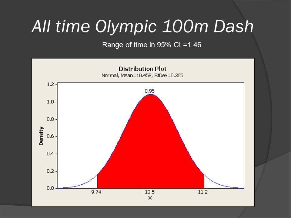 All time Olympic 100m Dash Range of time in 95% CI =1.46