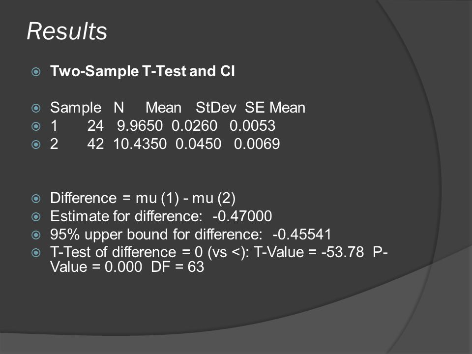 Results  Two-Sample T-Test and CI  Sample N Mean StDev SE Mean  1 24 9.9650 0.0260 0.0053  2 42 10.4350 0.0450 0.0069  Difference = mu (1) - mu (2)  Estimate for difference: -0.47000  95% upper bound for difference: -0.45541  T-Test of difference = 0 (vs <): T-Value = -53.78 P- Value = 0.000 DF = 63