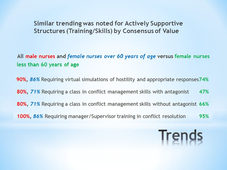 Similar trending was noted for Actively Supportive Structures (Training/Skills) by Consensus of Value