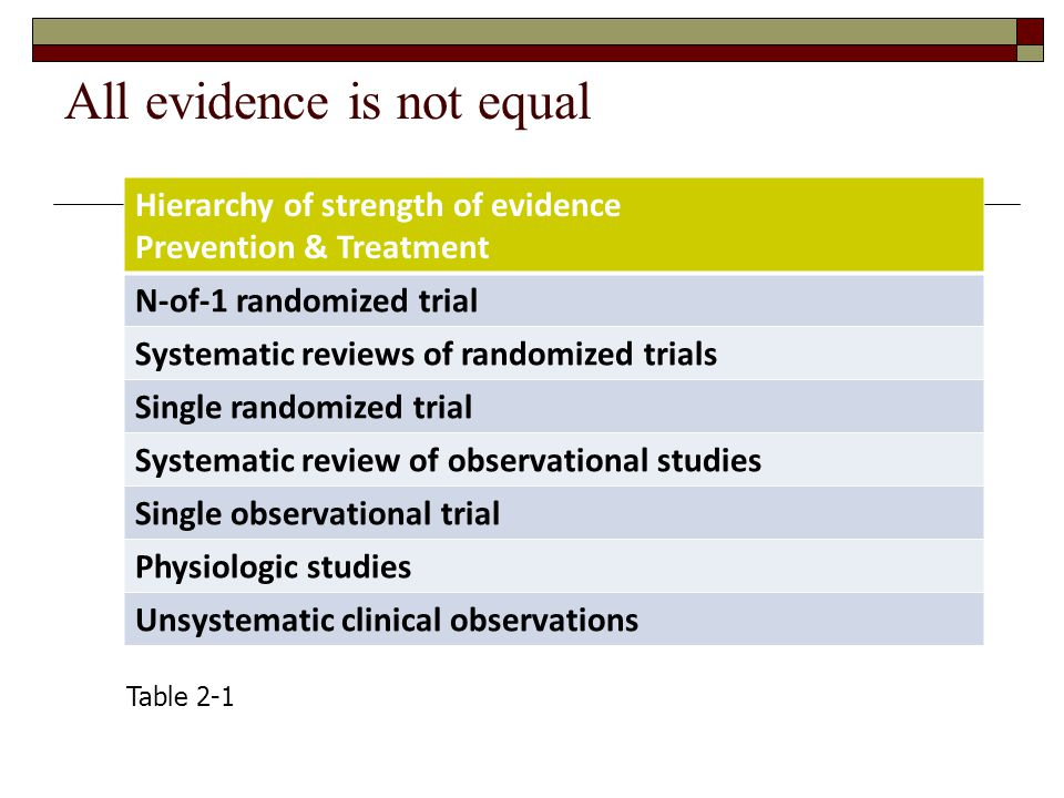 All evidence is not equal Hierarchy of strength of evidence Prevention & Treatment N-of-1 randomized trial Systematic reviews of randomized trials Single randomized trial Systematic review of observational studies Single observational trial Physiologic studies Unsystematic clinical observations Table 2-1