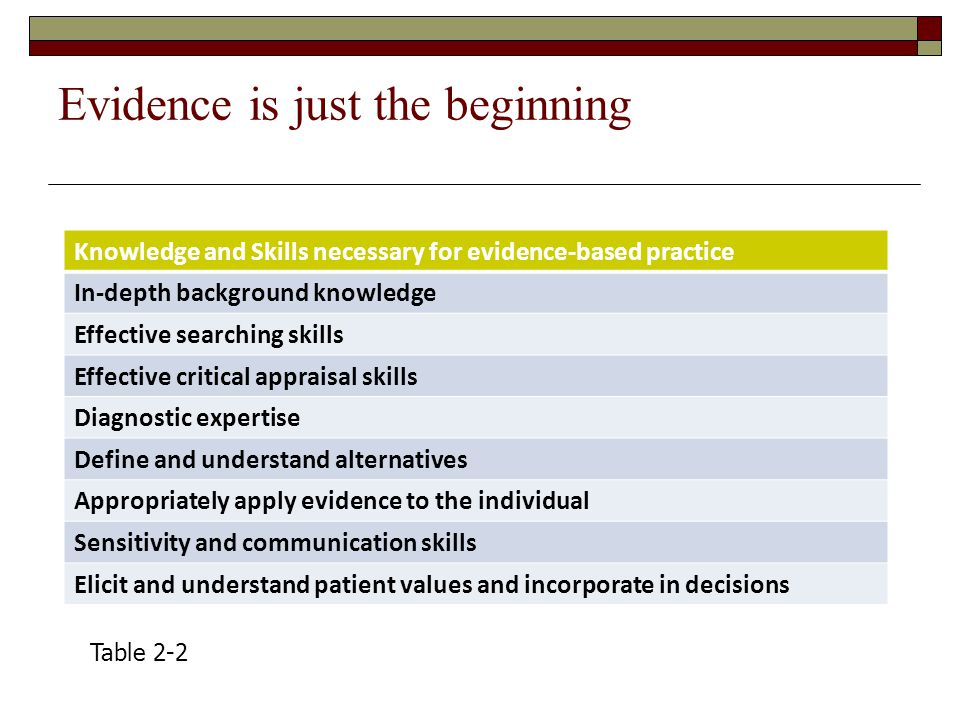 Evidence is just the beginning Knowledge and Skills necessary for evidence-based practice In-depth background knowledge Effective searching skills Effective critical appraisal skills Diagnostic expertise Define and understand alternatives Appropriately apply evidence to the individual Sensitivity and communication skills Elicit and understand patient values and incorporate in decisions Table 2-2