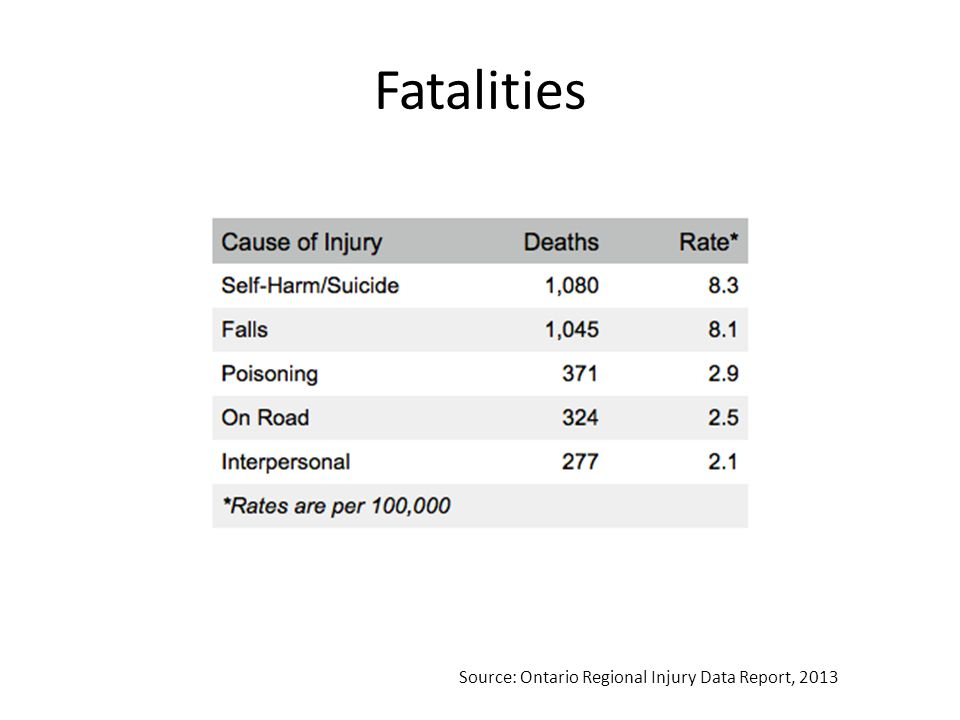 Fatalities Source: Ontario Regional Injury Data Report, 2013