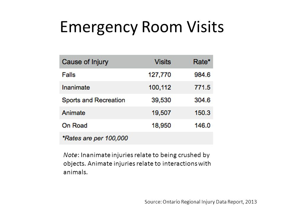 Hospital Admissions Source: Ontario Regional Injury Data Report, 2013