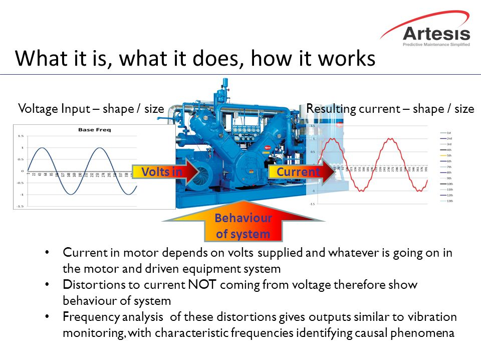 What it is, what it does, how it works Voltage Input – shape / size Volts in Resulting current – shape / size Current Behaviour of system Current in motor depends on volts supplied and whatever is going on in the motor and driven equipment system Distortions to current NOT coming from voltage therefore show behaviour of system Frequency analysis of these distortions gives outputs similar to vibration monitoring, with characteristic frequencies identifying causal phenomena