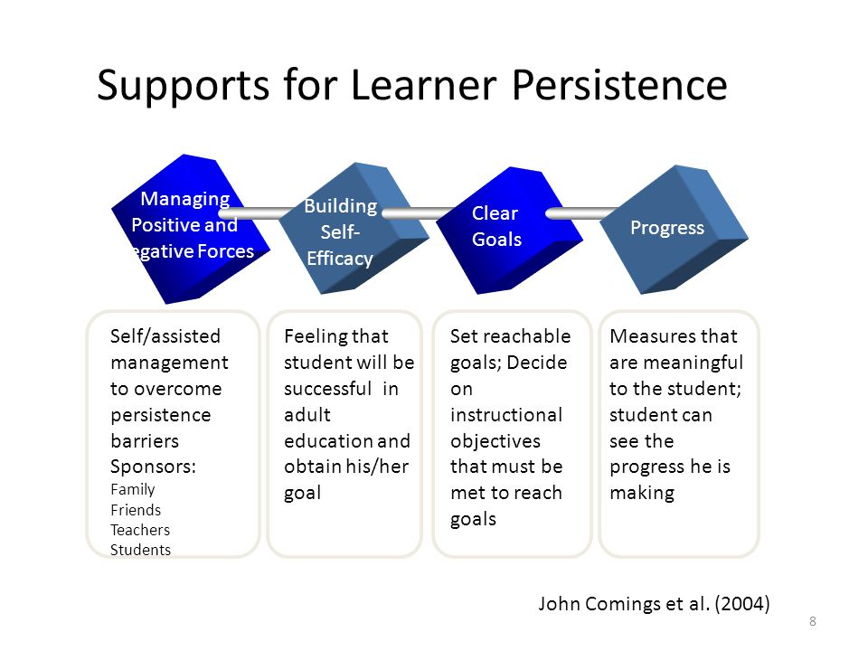 8 Supports for Learner Persistence Managing Positive and Negative Forces Building Self- Efficacy Clear Goals Progress Self/assisted management to overcome persistence barriers Sponsors: Family Friends Teachers Students Feeling that student will be successful in adult education and obtain his/her goal Set reachable goals; Decide on instructional objectives that must be met to reach goals Measures that are meaningful to the student; student can see the progress he is making John Comings et al.