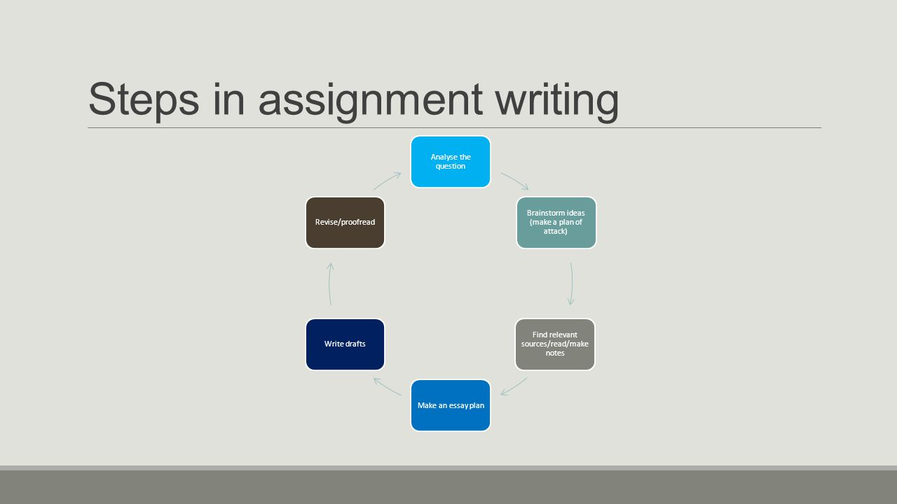Steps in assignment writing Analyse the question Brainstorm ideas (make a plan of attack) Find relevant sources/read/make notes Make an essay planWrite draftsRevise/proofread