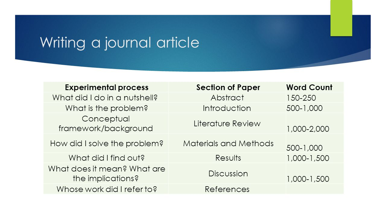 Writing a journal article Experimental process Section of Paper Word Count What did I do in a nutshell? Abstract 150-250 What is the problem?Introduct