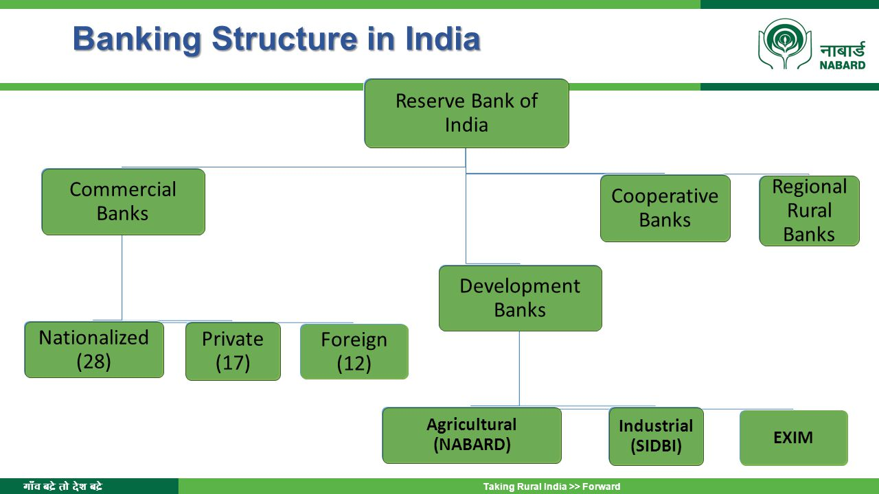 गाँव बढ़े तो देश बढ़े Taking Rural India >> Forward Banking Structure in India Banking Structure in India Reserve Bank of India Commercial Banks Nationalized (28) Private (17) Foreign (12) Development Banks Agricultural (NABARD) Industrial (SIDBI) EXIM Cooperative Banks Regional Rural Banks