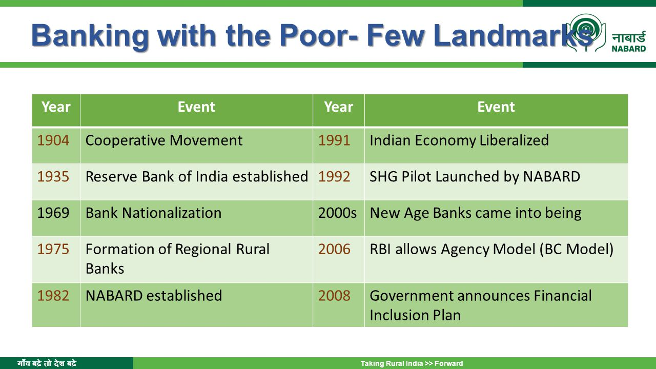 गाँव बढ़े तो देश बढ़े Taking Rural India >> Forward Banking with the Poor- Few Landmarks Banking with the Poor- Few Landmarks YearEventYearEvent 1904Cooperative Movement1991Indian Economy Liberalized 1935Reserve Bank of India established1992SHG Pilot Launched by NABARD 1969Bank Nationalization2000sNew Age Banks came into being 1975Formation of Regional Rural Banks 2006RBI allows Agency Model (BC Model) 1982NABARD established2008Government announces Financial Inclusion Plan
