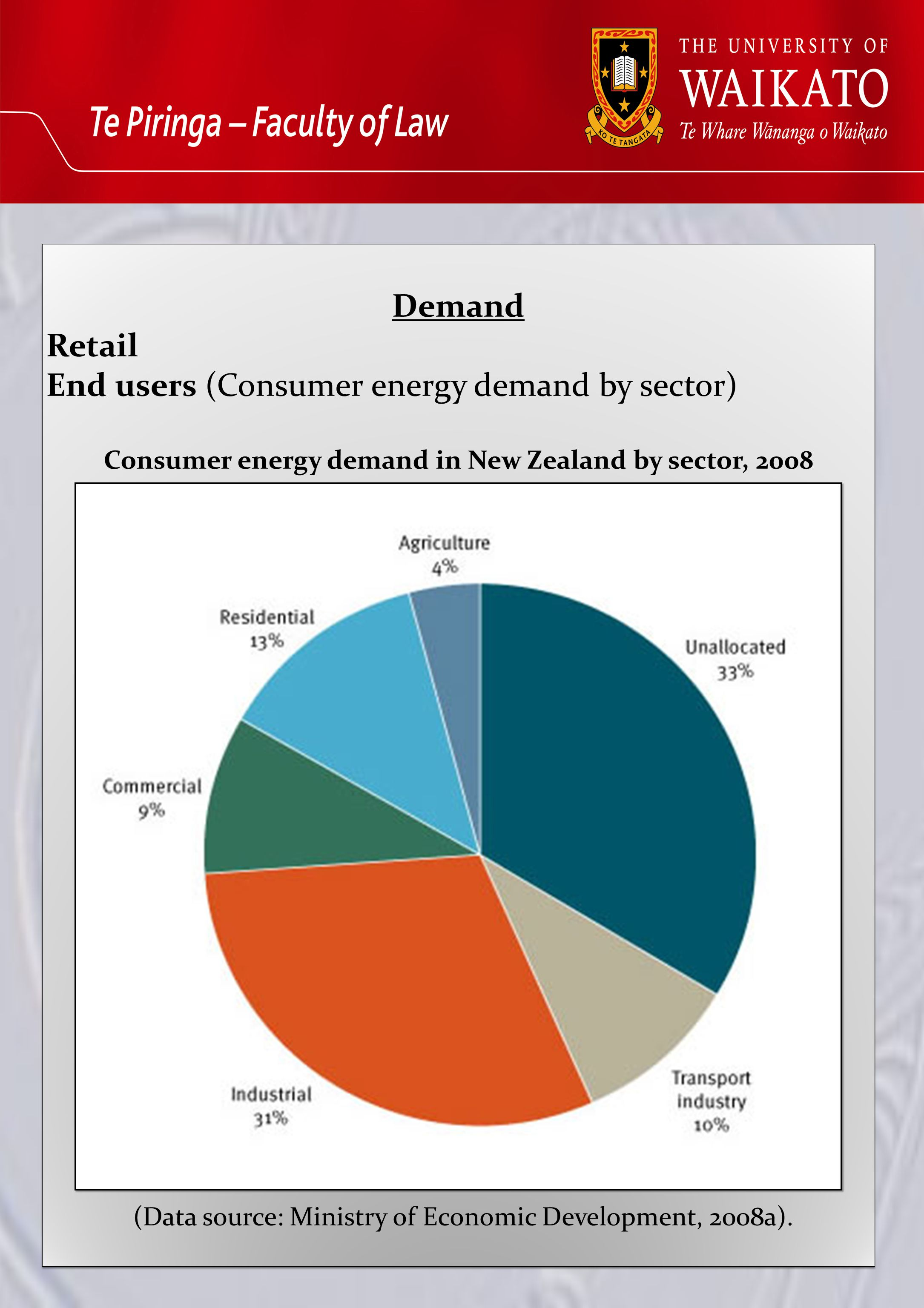 Demand Retail End users (Consumer energy demand by sector) Consumer energy demand in New Zealand by sector, 2008 (Data source: Ministry of Economic Development, 2008a).