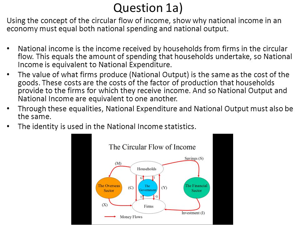Question 1a) Using the concept of the circular flow of income, show why national income in an economy must equal both national spending and national output.