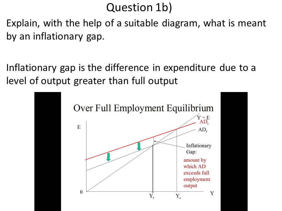 Question 1b) Explain, with the help of a suitable diagram, what is meant by an inflationary gap.