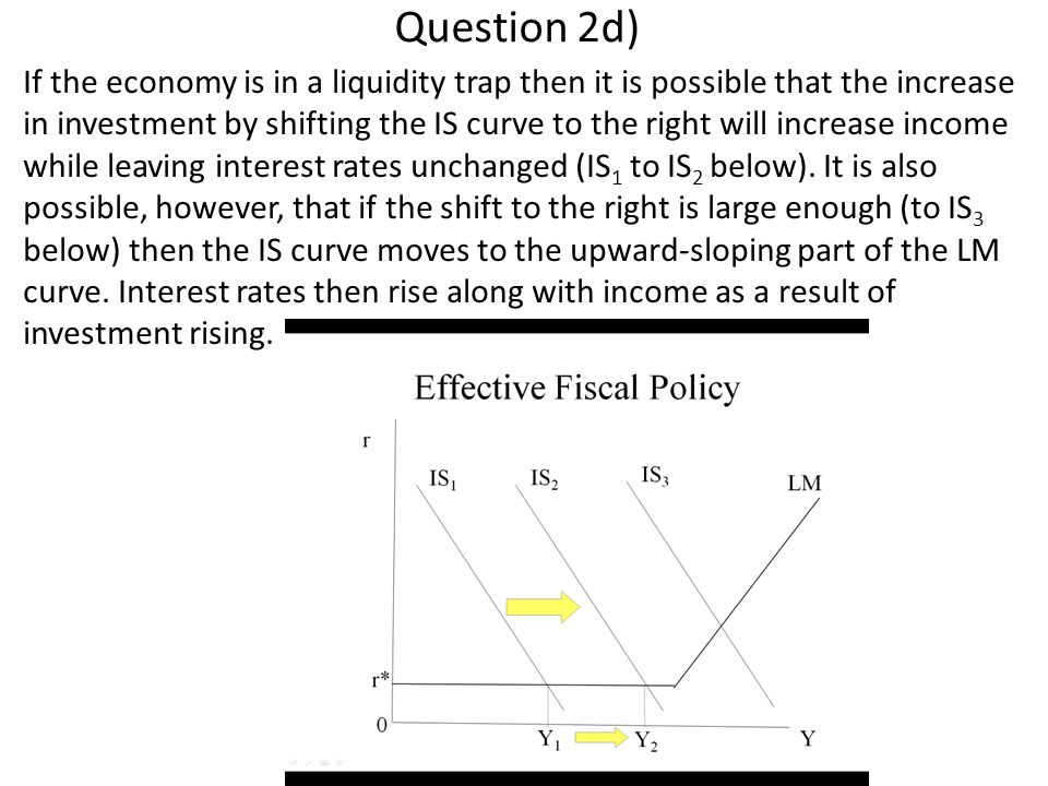 Question 2d) If the economy is in a liquidity trap then it is possible that the increase in investment by shifting the IS curve to the right will increase income while leaving interest rates unchanged (IS 1 to IS 2 below).