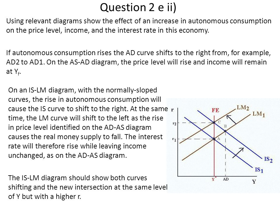 Question 2 e ii) Using relevant diagrams show the effect of an increase in autonomous consumption on the price level, income, and the interest rate in this economy.