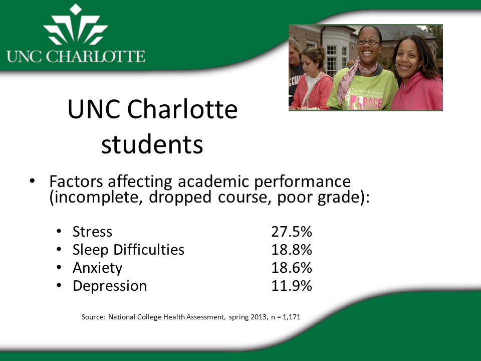 UNC Charlotte students Factors affecting academic performance (incomplete, dropped course, poor grade): Stress27.5% Sleep Difficulties18.8% Anxiety18.6% Depression11.9% Source: National College Health Assessment, spring 2013, n = 1,171