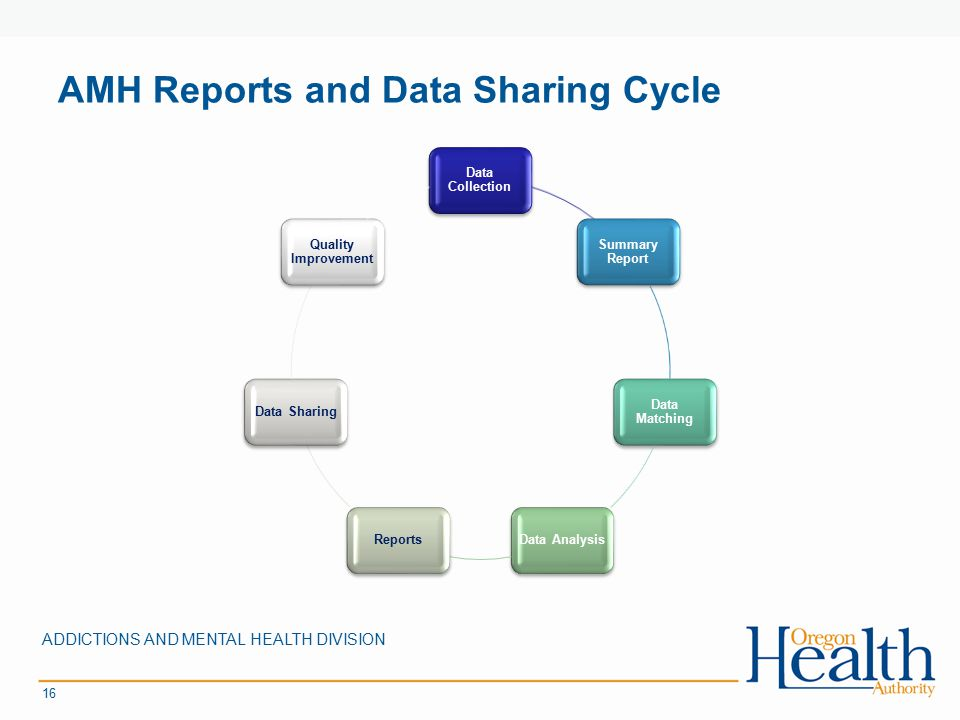 AMH Reports and Data Sharing Cycle ADDICTIONS AND MENTAL HEALTH DIVISION 16 Data Collection Summary Report Data Matching Data AnalysisReportsData Shar