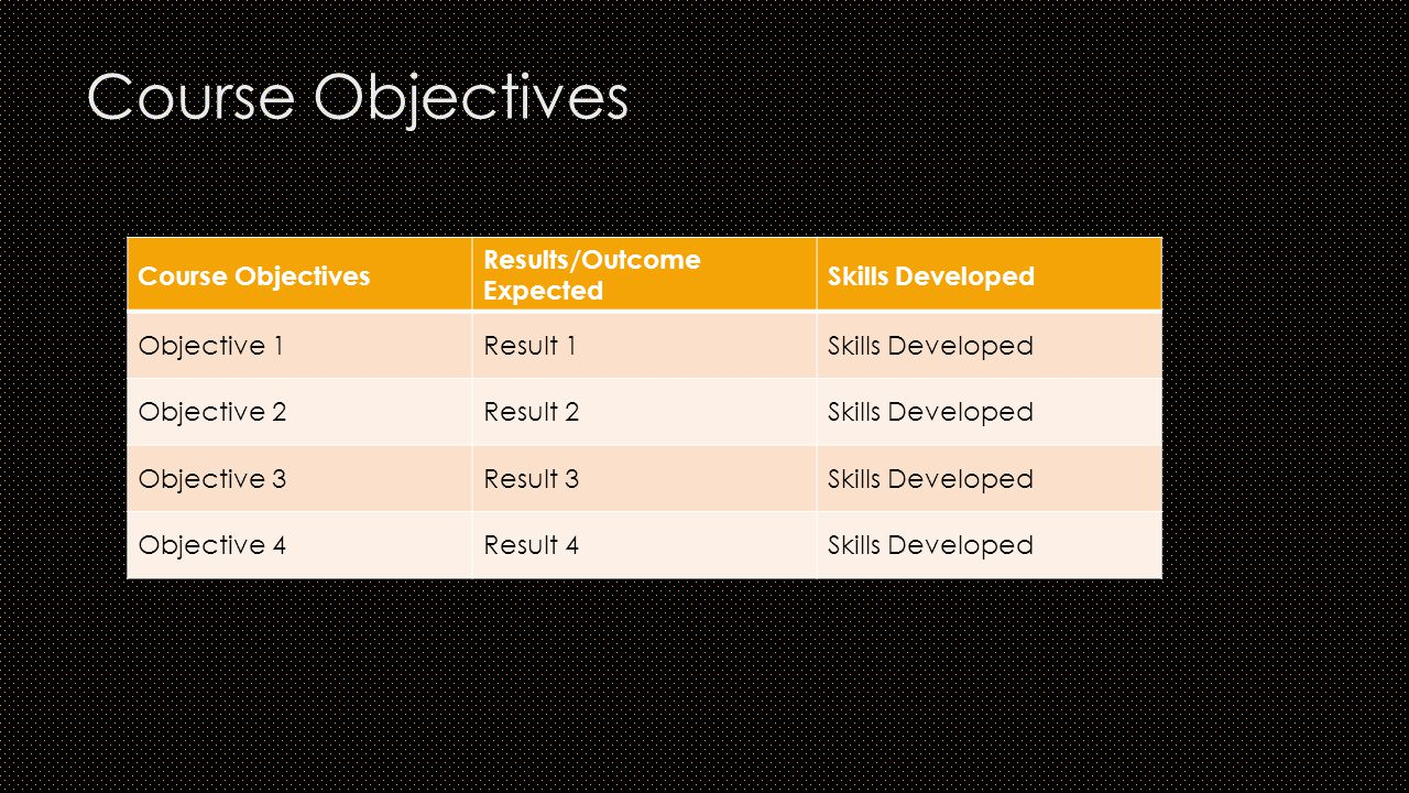 Course Objectives Results/Outcome Expected Skills Developed Objective 1Result 1Skills Developed Objective 2Result 2Skills Developed Objective 3Result 3Skills Developed Objective 4Result 4Skills Developed