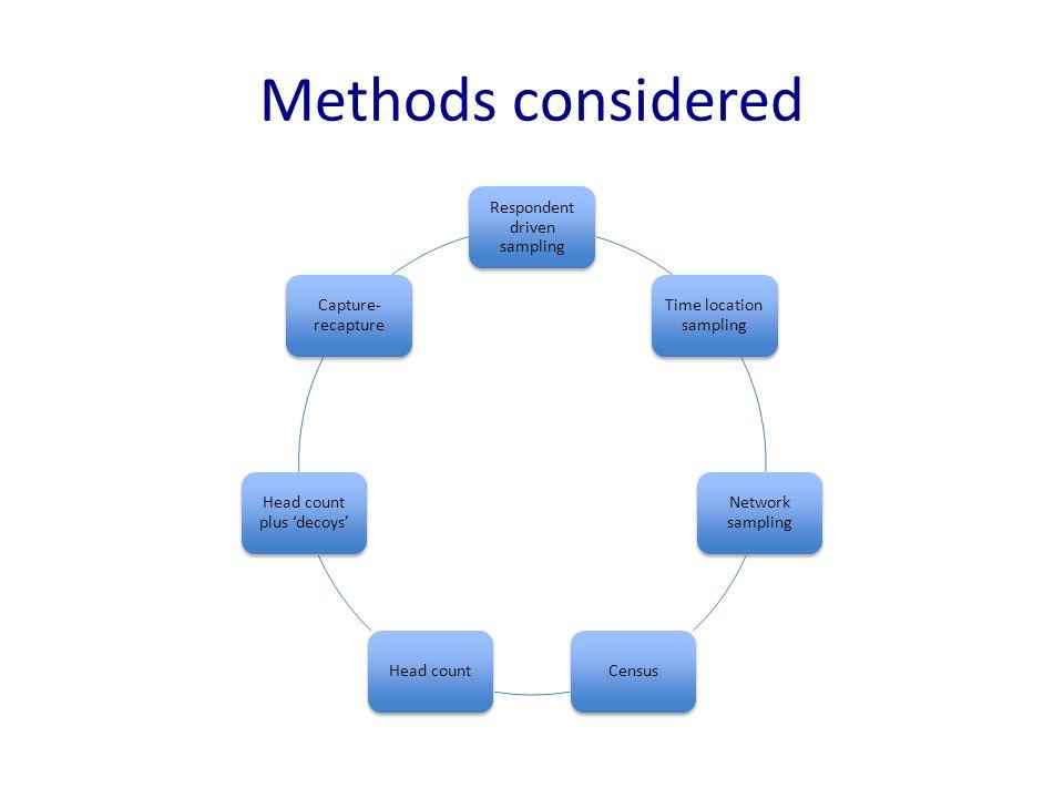 Methods considered Respondent driven sampling Time location sampling Network sampling CensusHead count Head count plus 'decoys' Capture- recapture