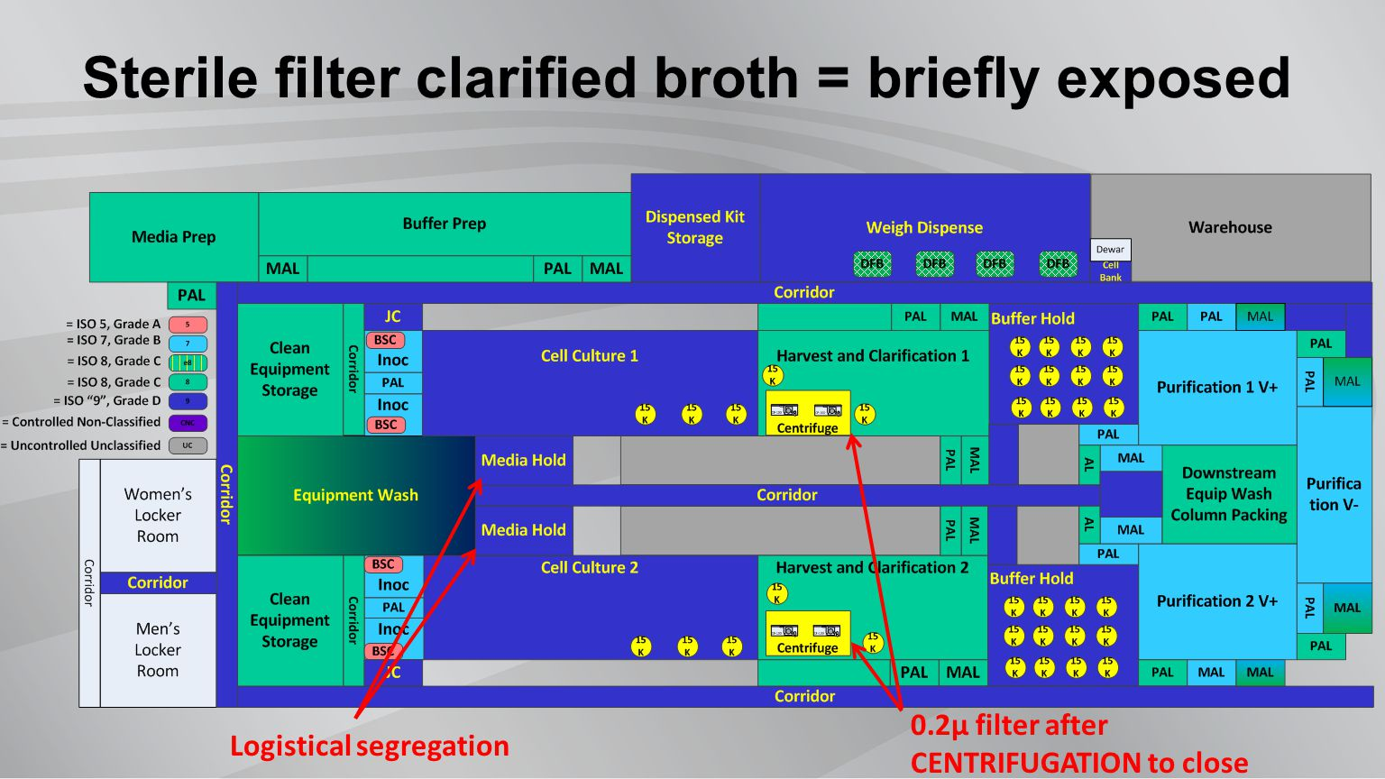Sterile filter clarified broth = briefly exposed 0.2µ filter after CENTRIFUGATION to close Logistical segregation